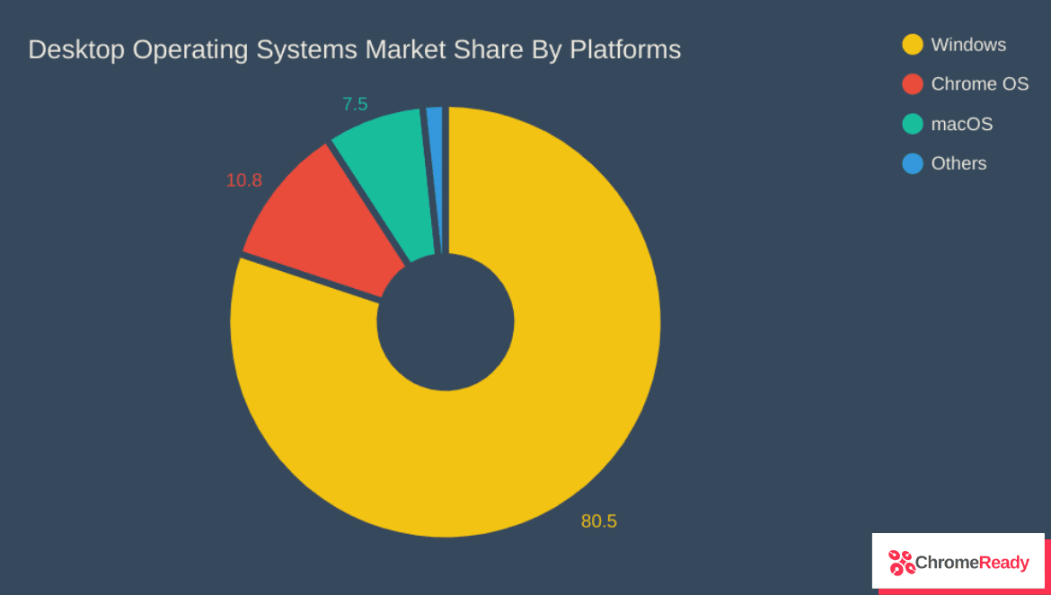 operating systems market share by platforms