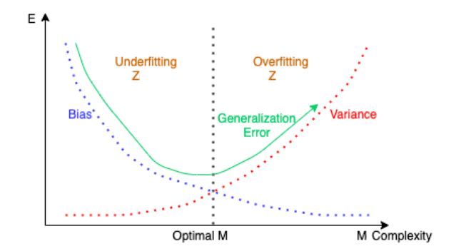 Difference between Variance and Bias