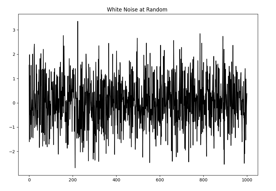Difference between white noise and a stationary series