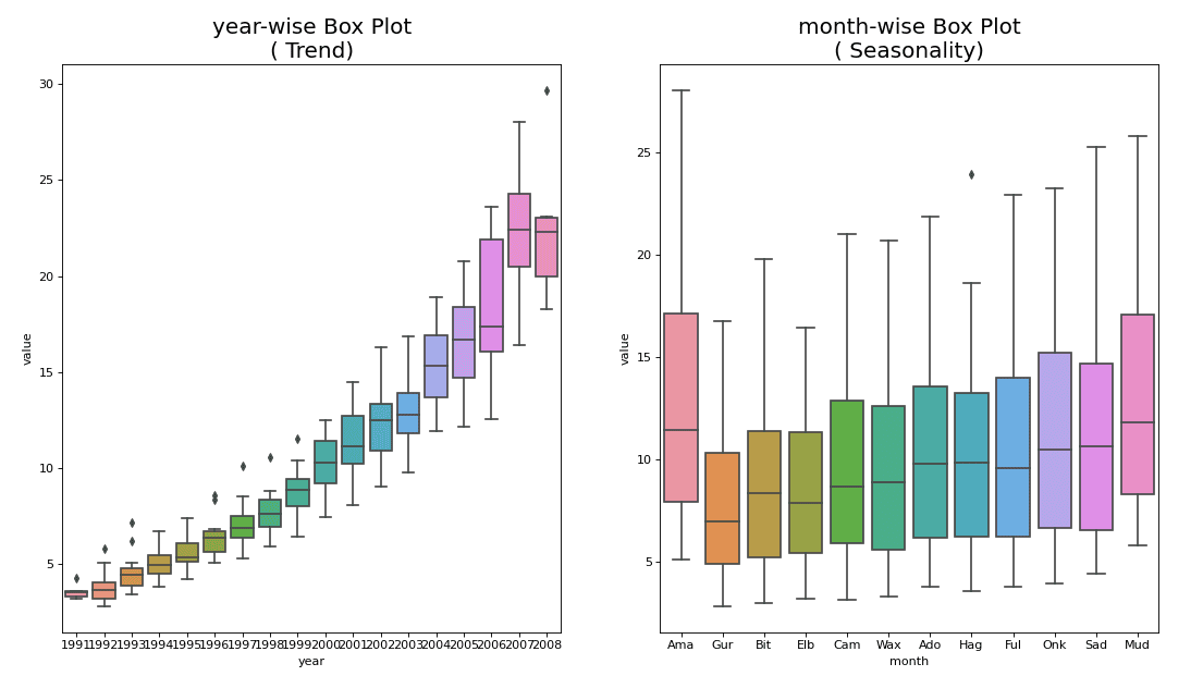 Month-wise (seasonal) and year-wise (trend) distribution boxplot