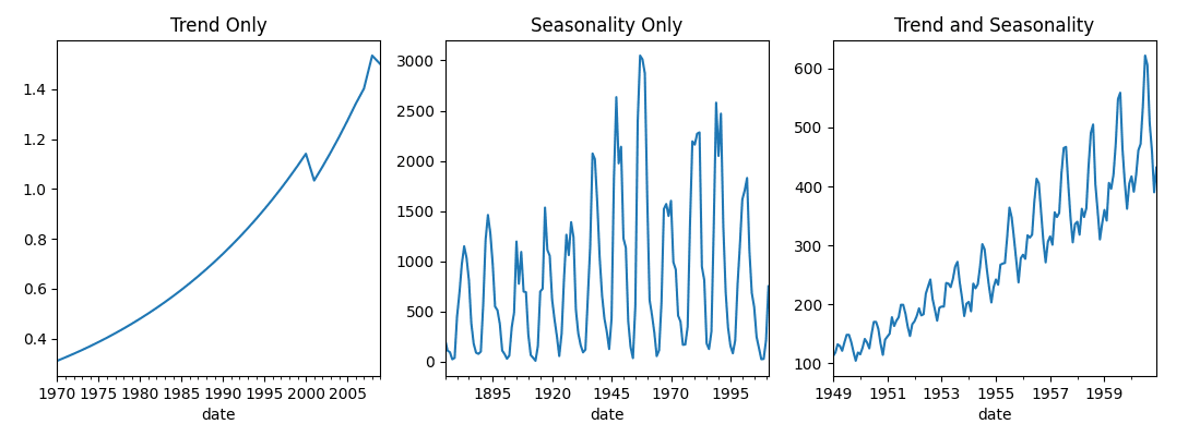 Patterns in a time series