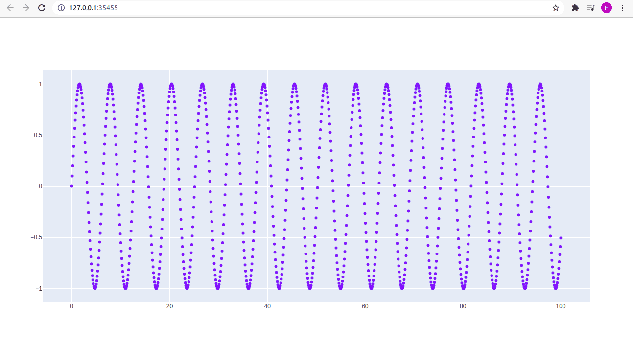 Example Scatter Plot in Plotly