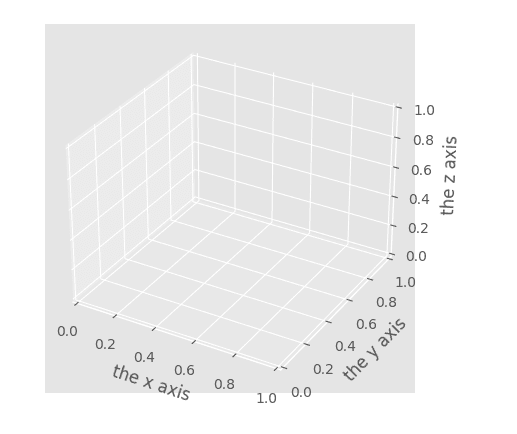 Make a new subplot on our diagram with a 3d projection