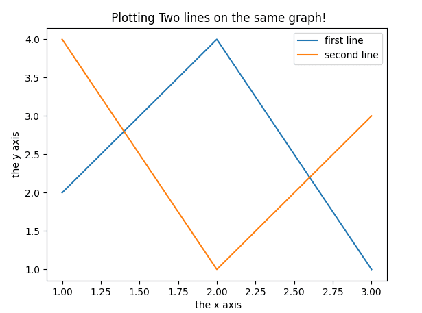 Using the same plot to plot two or more lines